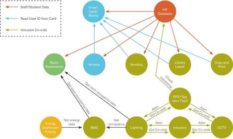 information-sharing