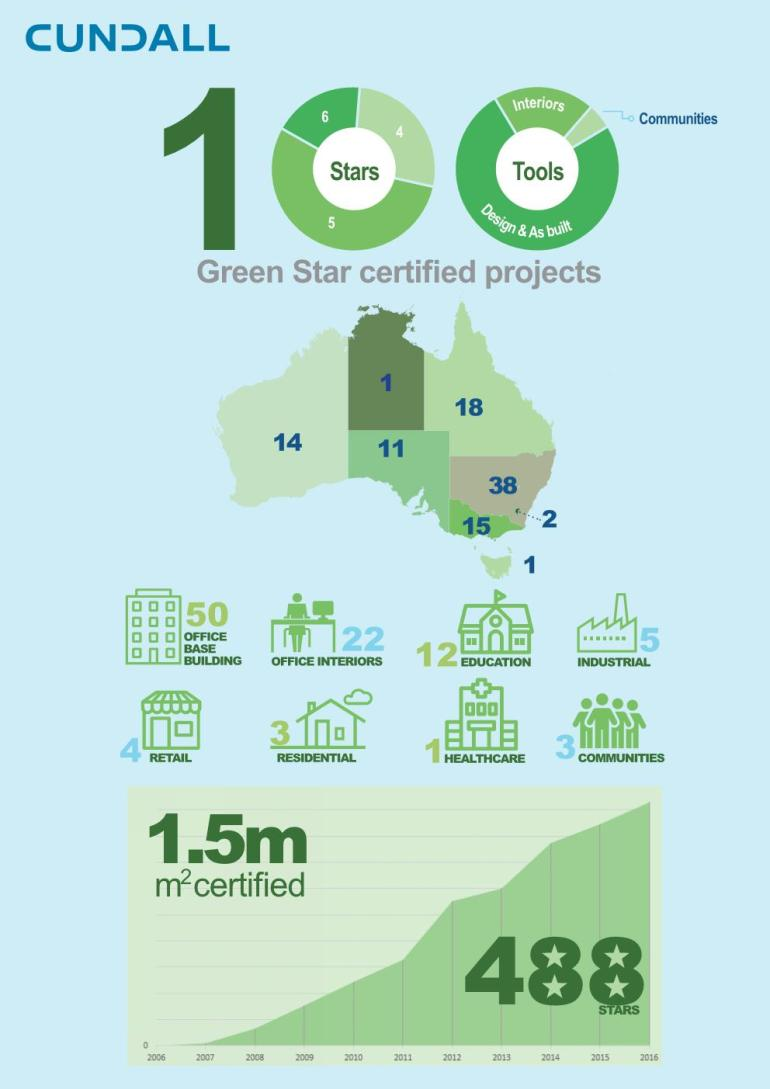 100-green-star-projects
